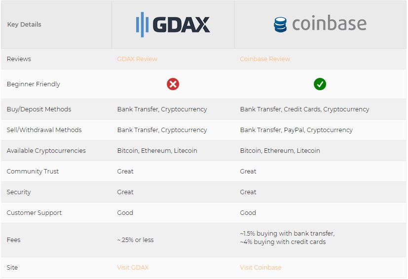Coinbase vs GDAX Infographic from CoinCenral